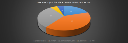 motivos econom sumerg.png